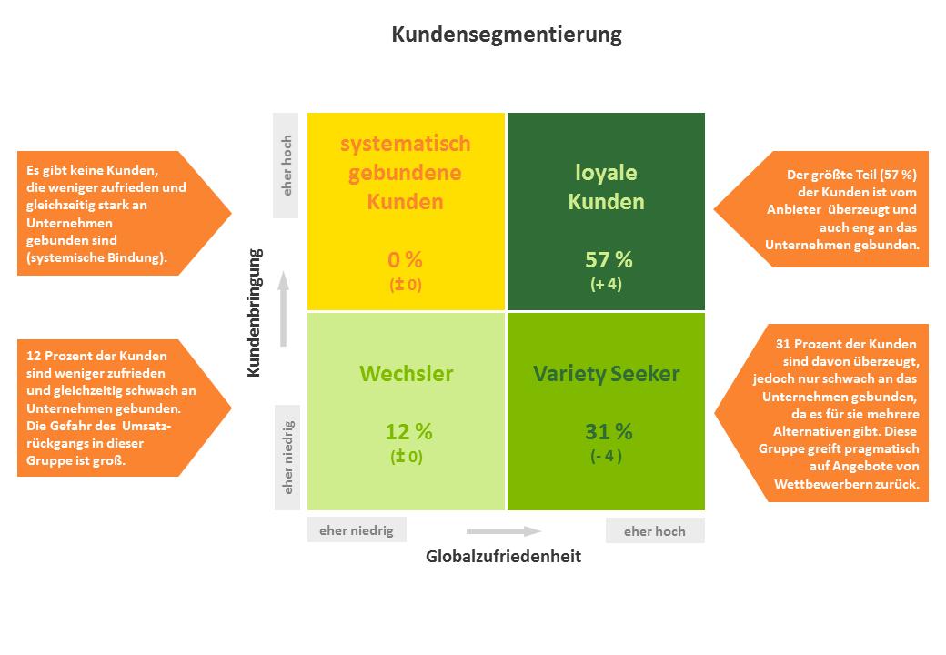 Visualisierung der Kundensegmentierung