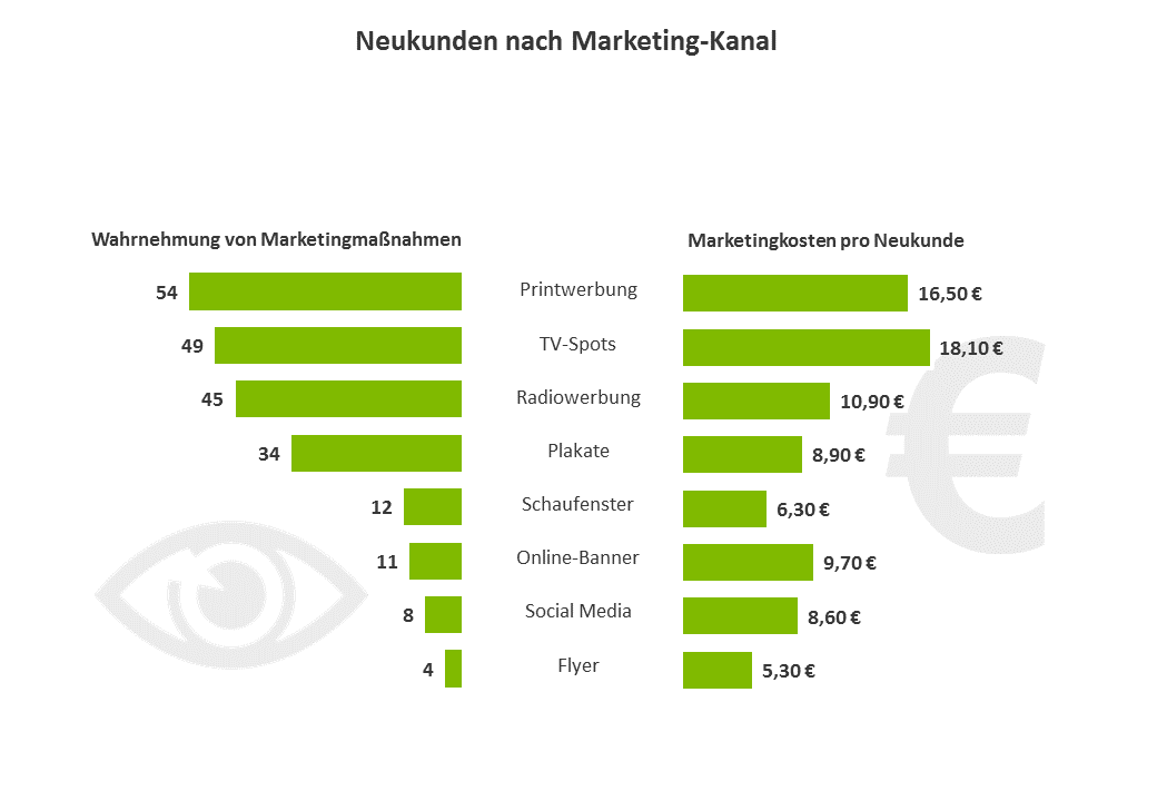 Neukunden nach Marketing-Kanal