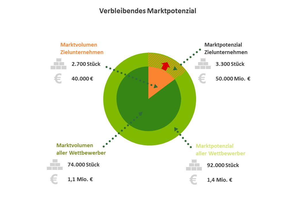 Marktanalyse - hopp Marktforschung