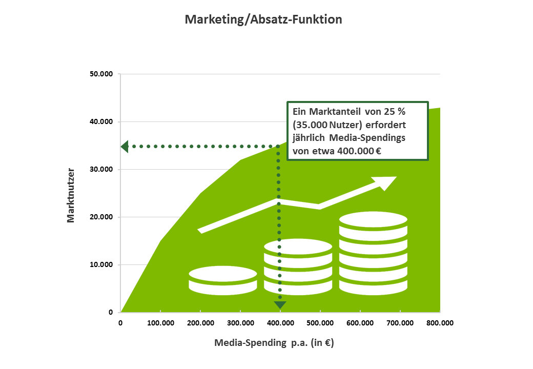 Marketing/Absatz-Funktion