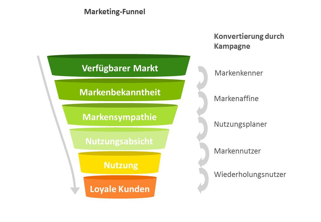 Darstellung des Marketing-Trichters