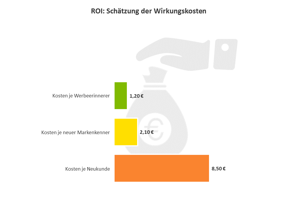 Return on Investment: Schätzung der Wirkunskosten