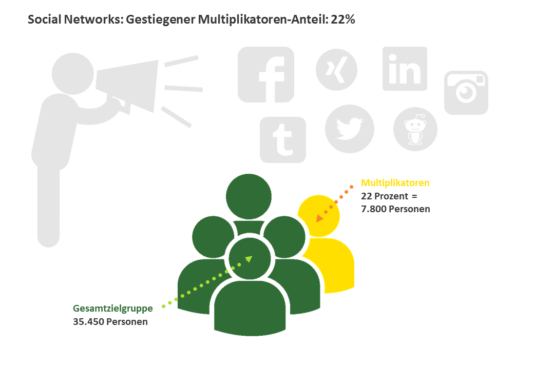 Social Network: Gestiegener Multiplikatoren-Anteil