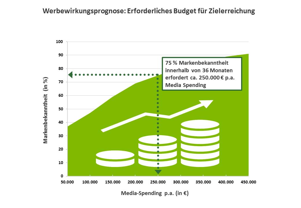 Werbewirkungsprognose: Erforderliches Budget für Zielerreichung