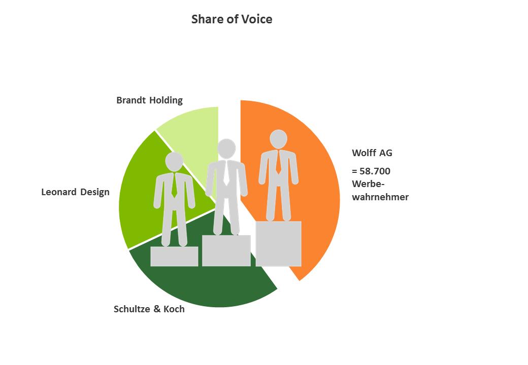 Anteil der Werbekontakte einer Marke an den Gesamtkontakten des Produktbereichs (Share of Voice)