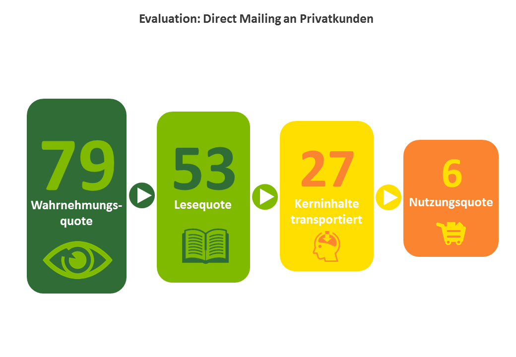 Evaluation: Direct Mailing an Privatkunden