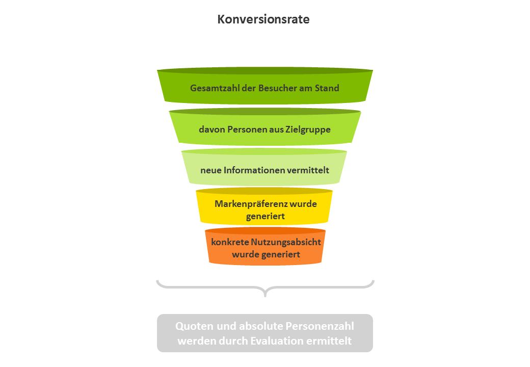 Konversionsrate des Messeauftritts