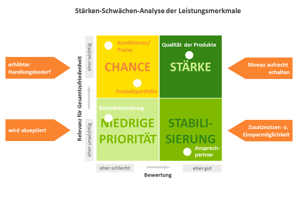 Visualisierung der Stärke-Schwächen-Analyse