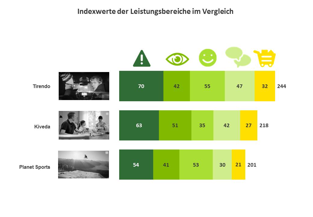 Indexwerte der Leistungsbereiche