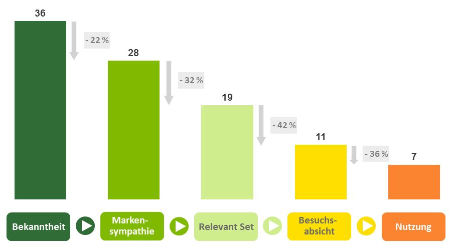 Konversionsraten entlang des Markenfünfklangs