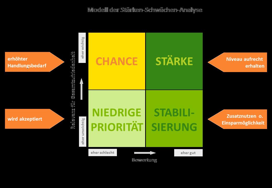 Modell der Stärken-Schwächen-Analyse