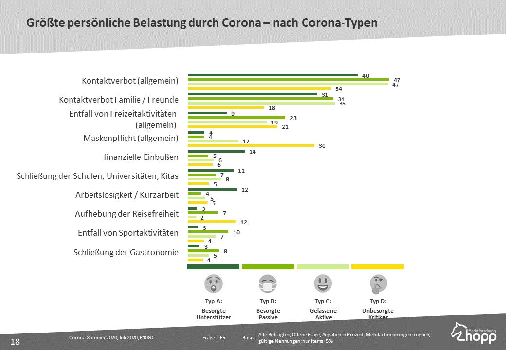 Größte persönliche Belastung durch Corona nach Corona-Typen