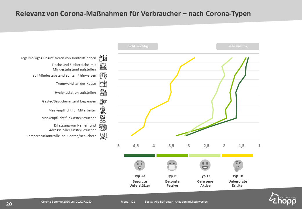 Relevanz von Corona-Maßnahmen nach Coronatypen