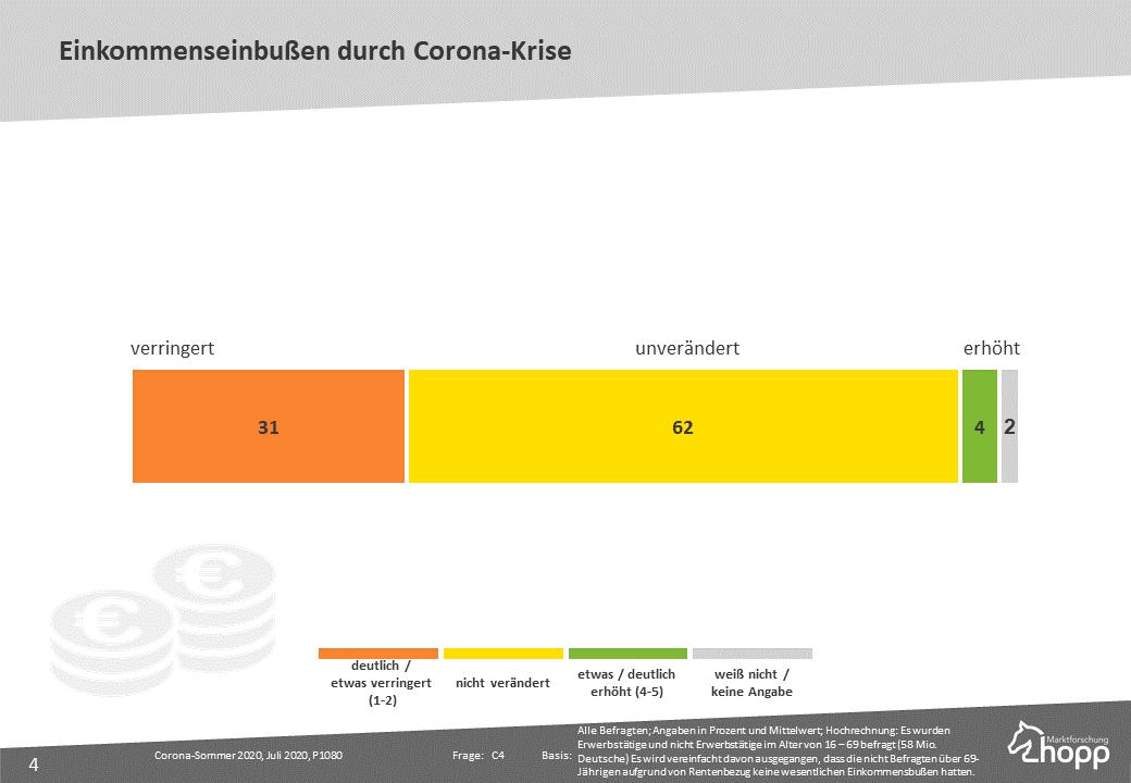Einkommenseinbußen durch Corona-Krise