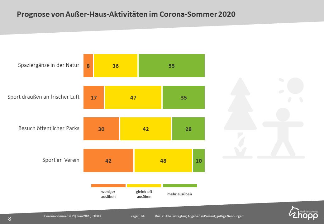 Prognose von Außer-Haus-Aktivitäten