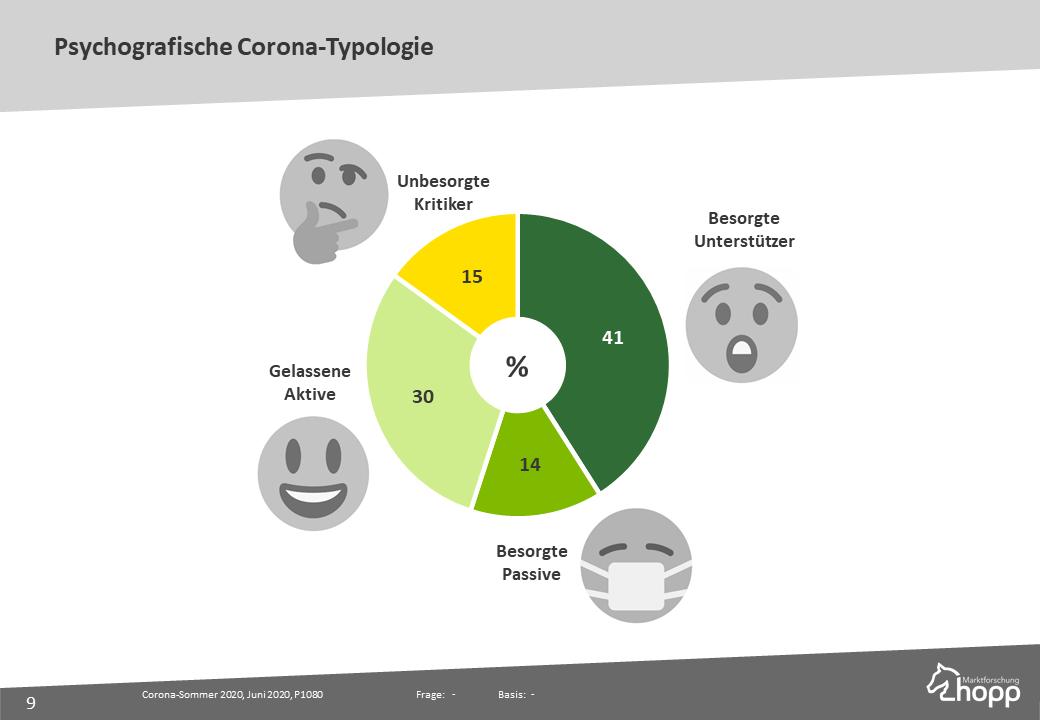 Psychografische Coronatypologie